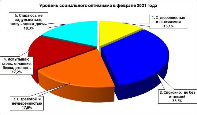 Треть жителей Нижегородской области смотрят в будущее спокойно - фото 1