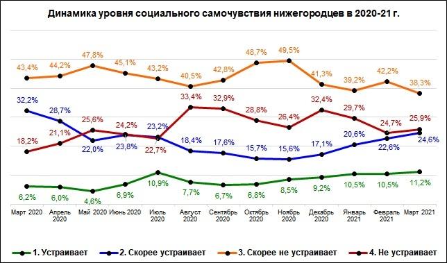 Треть жителей Нижегородской области заявила об ухудшении финансового положения - фото 2