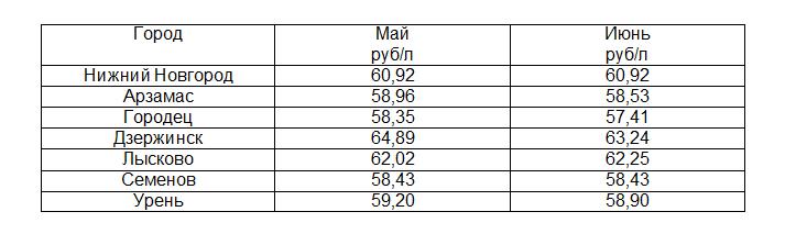 Самая высокая цена на молоко в Нижегородской области зафиксирована в Дзержинске - фото 1