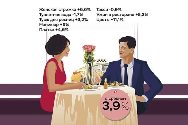 Нижегородская романтика в цифрах: стало ли дороже организовать свидание - фото 2