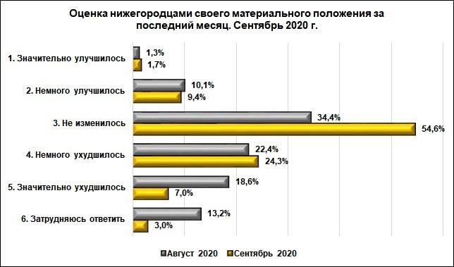 Более 3/4 нижегородцев недовольны повседневной жизнью - фото 2