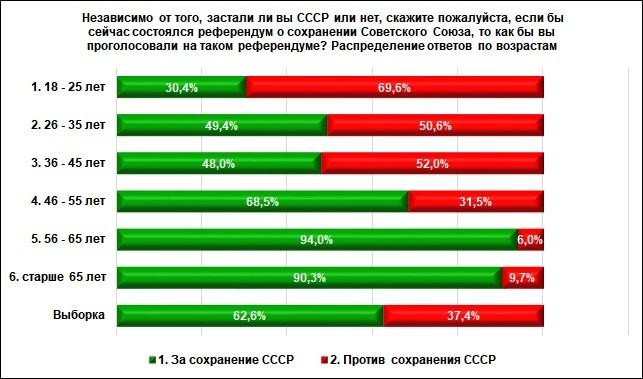 42,3% жителей Нижегородской области жалеют о распаде СССР - фото 1